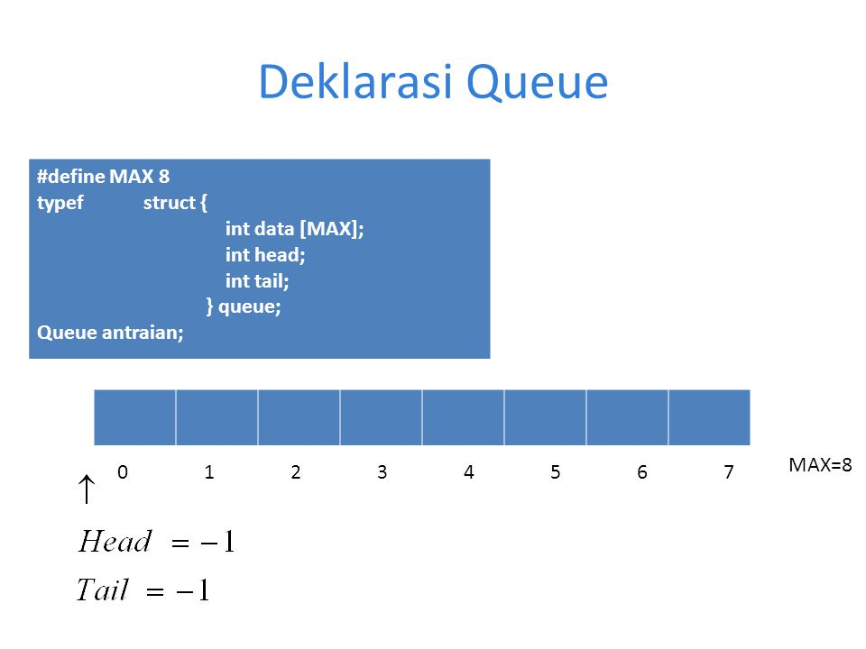 Deklarasi Queue #define MAX 8 typef struct { int data [MAX]; int head;